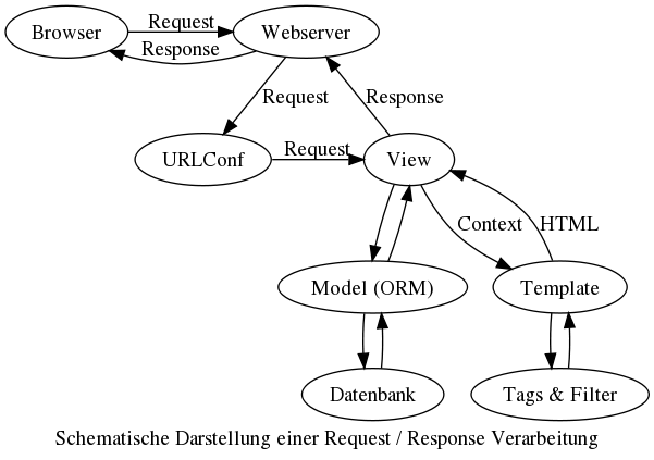 "digraph request_response { label = ""Schematische Darstellung einer Request / Response Verarbeitung"" {rank=same; ""Browser"" ""Webserver""} {rank=same; ""URLConf"" ""View""} ""Browser"" -> ""Webserver"" [label=""Request""]; ""Webserver"" -> ""URLConf"" [label=""Request""]; ""URLConf"" -> ""View"" [label=""Request""]; ""View"" -> ""Model (ORM)"" -> ""Datenbank""-> ""Model (ORM)"" -> ""View"" ""View"" -> ""Template"" [label=""Context""]; ""Template"" -> ""Tags & Filter"" -> ""Template"" ""Template"" -> ""View"" [label=""HTML""]; ""View"" -> ""Webserver"" [label=""Response""]; ""Webserver"" -> ""Browser"" [label=""Response""]; }"
